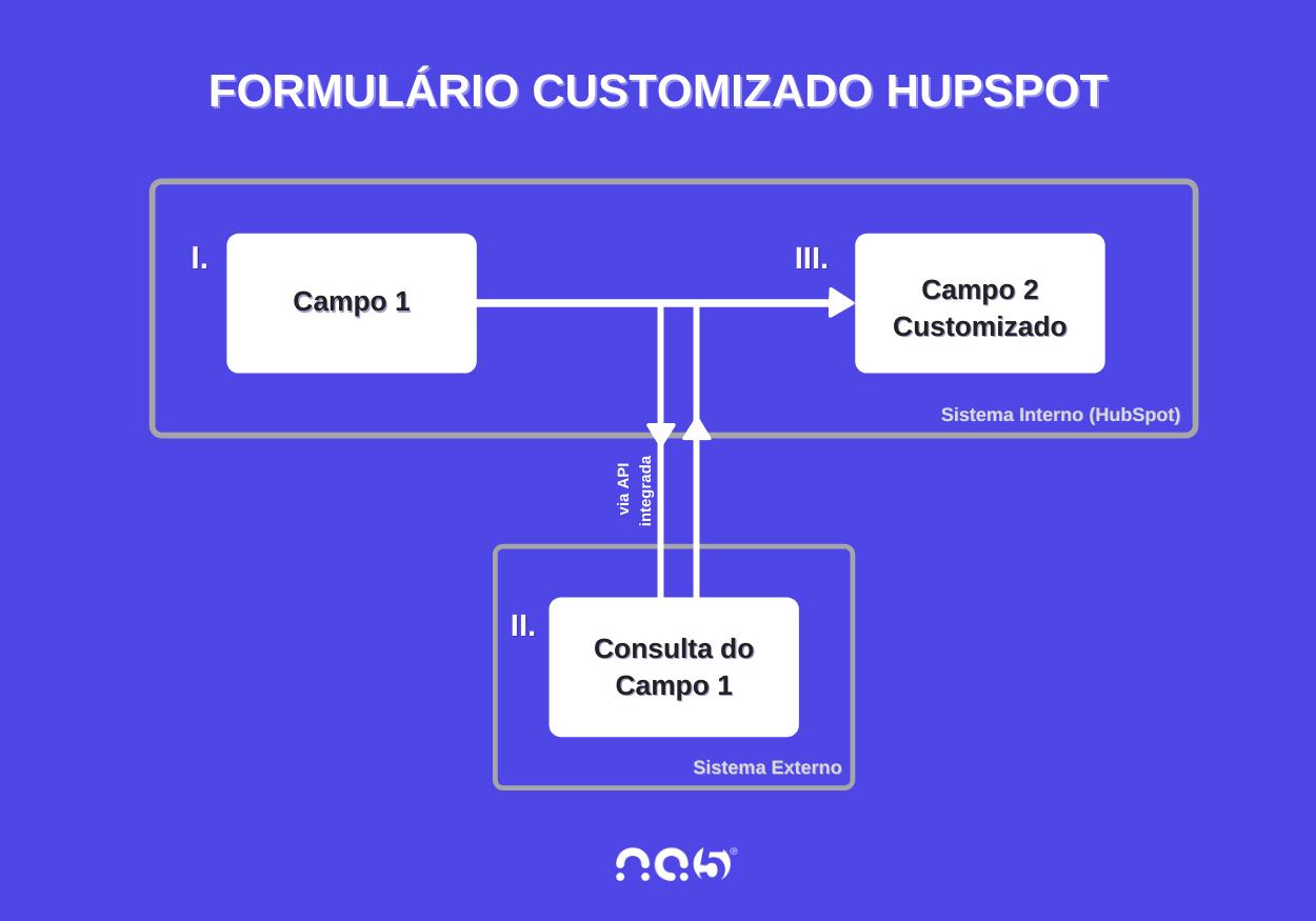 Formulário HubSpot Customizado com consulta via API – captura de informações externas