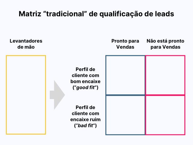 matriz-tradicional-de-qualificacao-de-leads