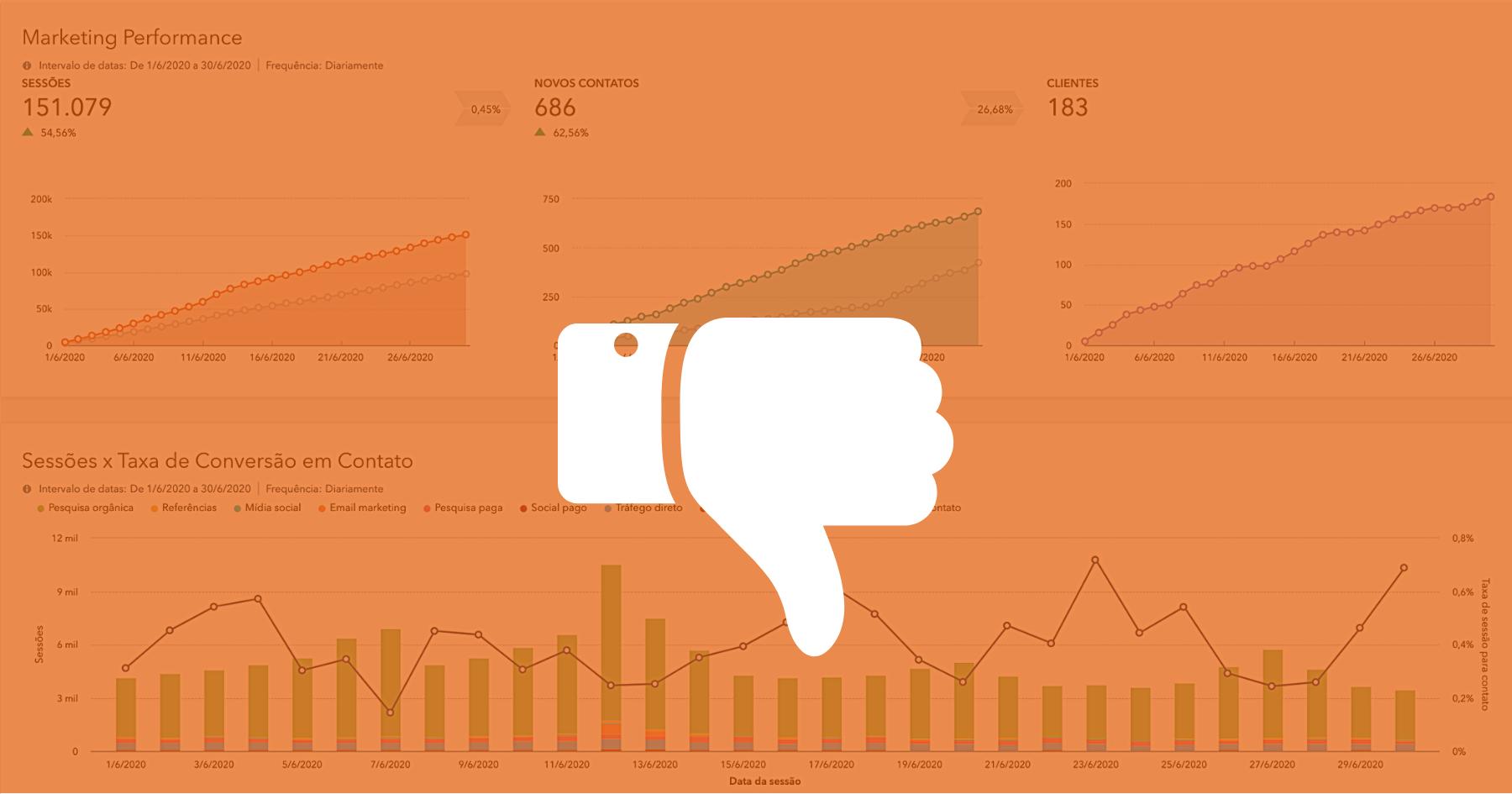 3 erros que você (provavelmente) está cometendo nas análises do Dashboard de Marketing na HubSpot