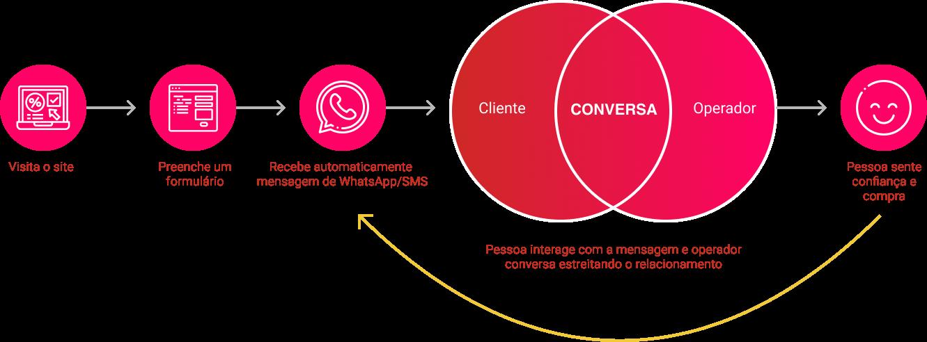 modelo-nova-regua-de-relacionamento-plataforma-na5-whatsapp-sms-hubspot